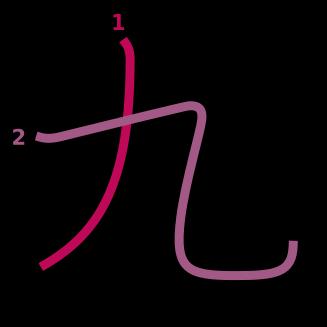 stroke order diagram of kanji '九'