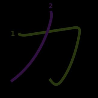 stroke order diagram of kanji '力'